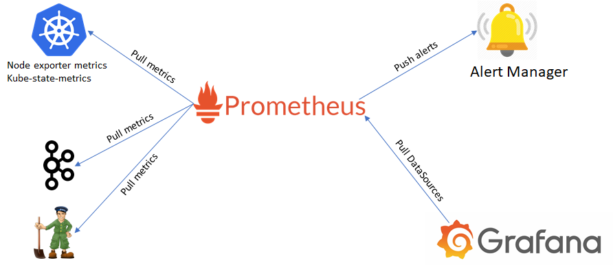 Monitoring Kafka on Kubernetes with Prometheus | by Agraj Mangal | Medium